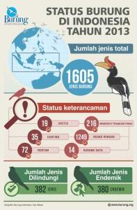 Burung-Indonesia-Infografis